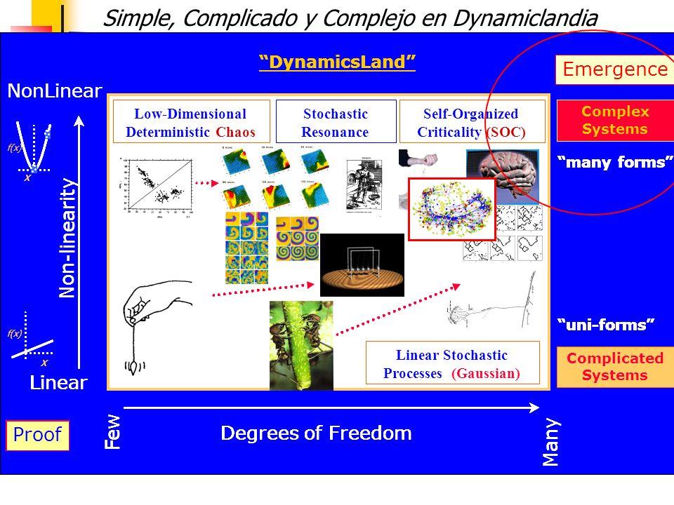 Simple, Complicado y Complejo en Dynamiclandia