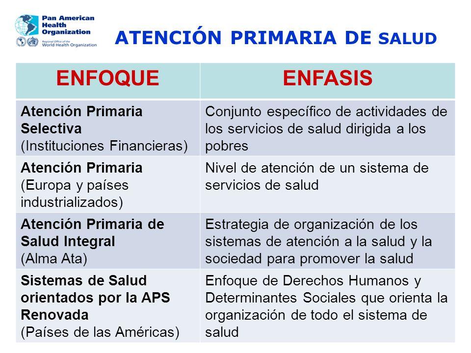 ENFOQUE ENFASIS ATENCIÓN PRIMARIA DE SALUD Atención Primaria Selectiva