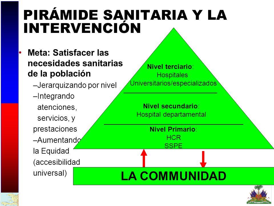 PIRÁMIDE SANITARIA Y LA INTERVENCIÓN
