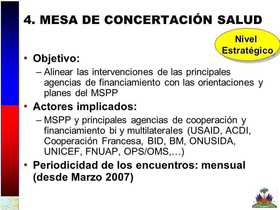 4. MESA DE CONCERTACIÓN SALUD
