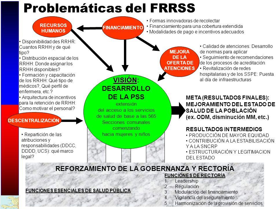 REFORZAMIENTO DE LA GOBERNANZA Y RECTORÍA