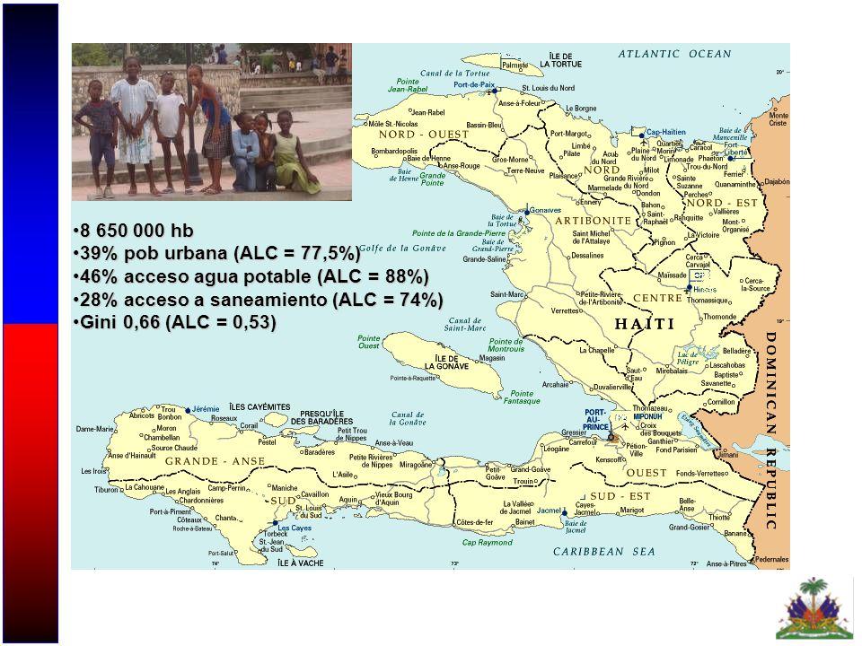 8 650 000 hb 39% pob urbana (ALC = 77,5%) 46% acceso agua potable (ALC = 88%) 28% acceso a saneamiento (ALC = 74%)