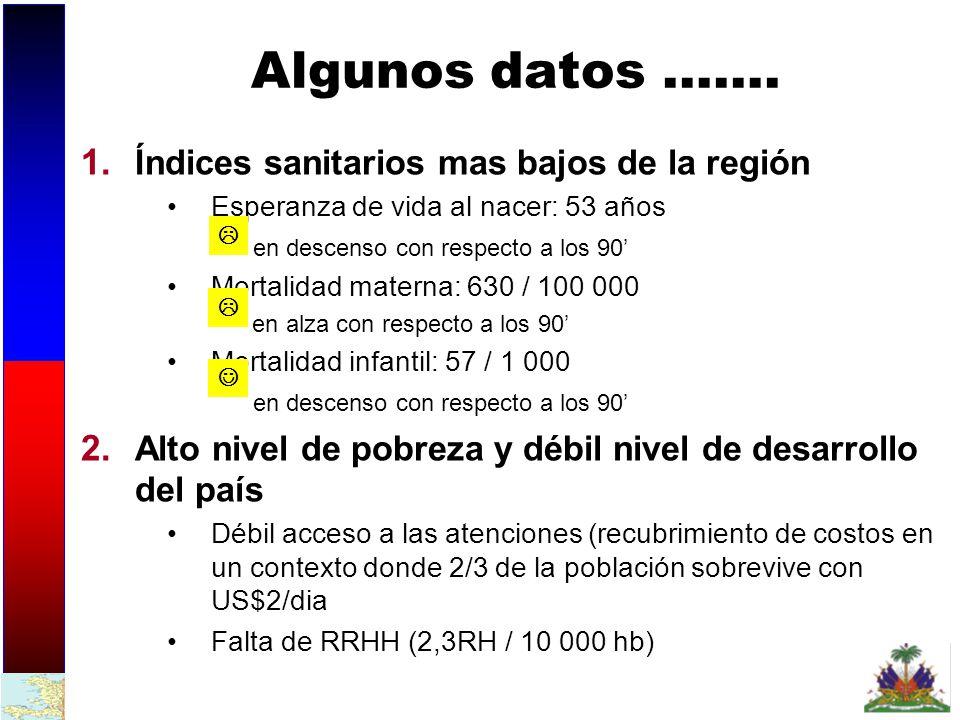 Algunos datos ……. Índices sanitarios mas bajos de la región
