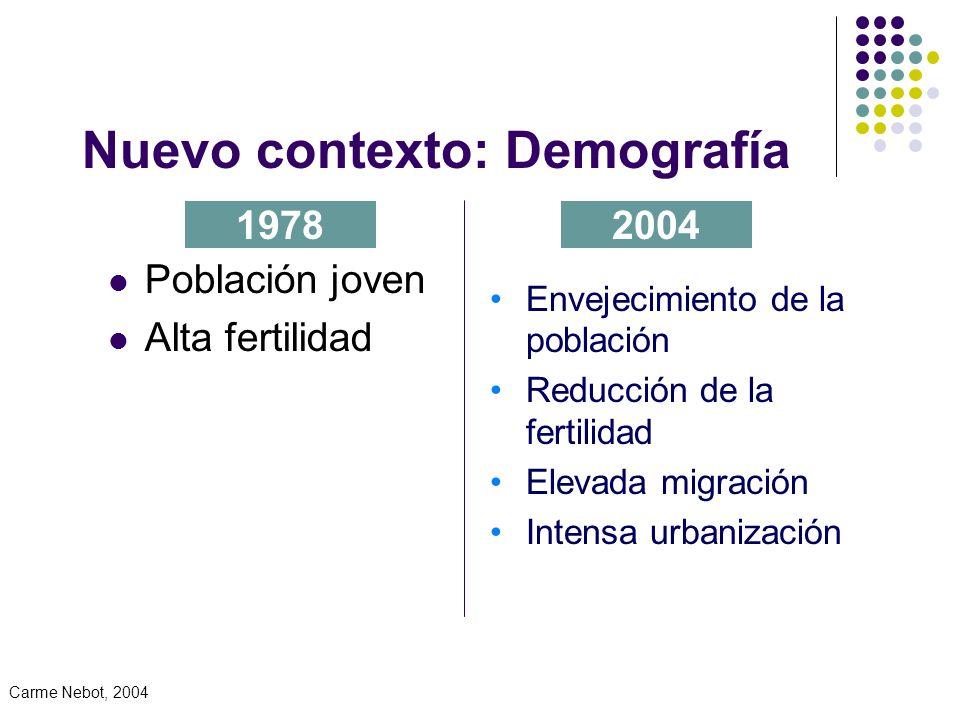 Nuevo contexto: Demografía