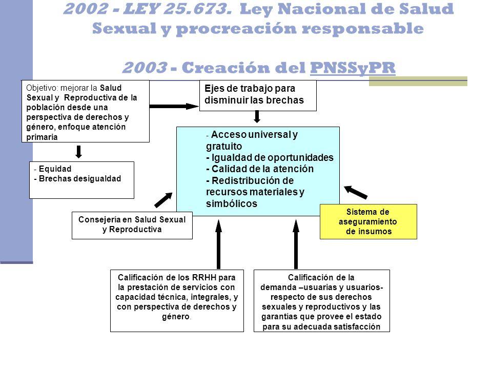 Sistema de aseguramiento Consejería en Salud Sexual y Reproductiva