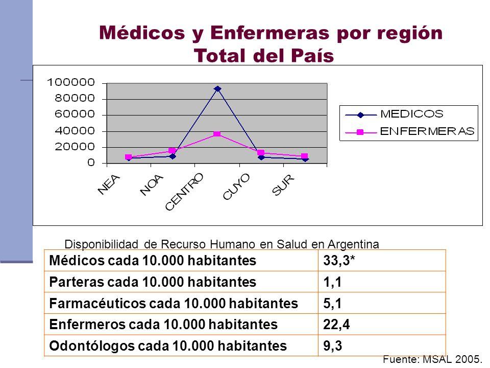 Médicos y Enfermeras por región Total del País