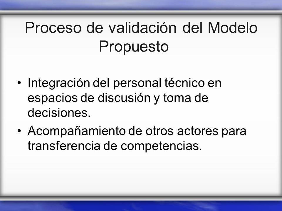 Proceso de validación del Modelo Propuesto