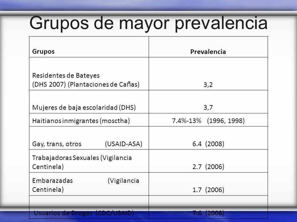 Grupos de mayor prevalencia