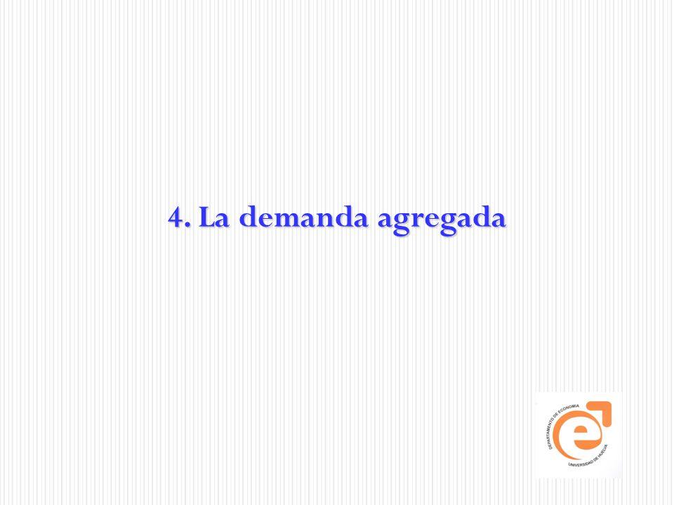 4. La demanda agregada Blanchard: Macroeconomics