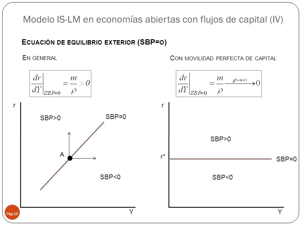 Modelo IS-LM en economías abiertas con flujos de capital (IV)