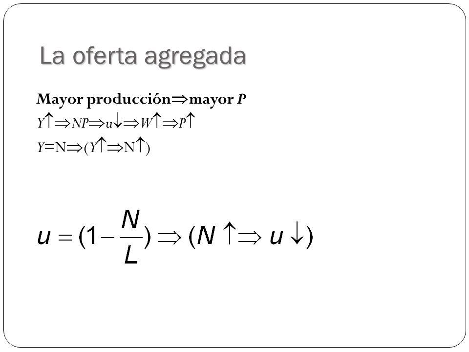 La oferta agregada Mayor producciónmayor P YNPuWP Y=N(YN)