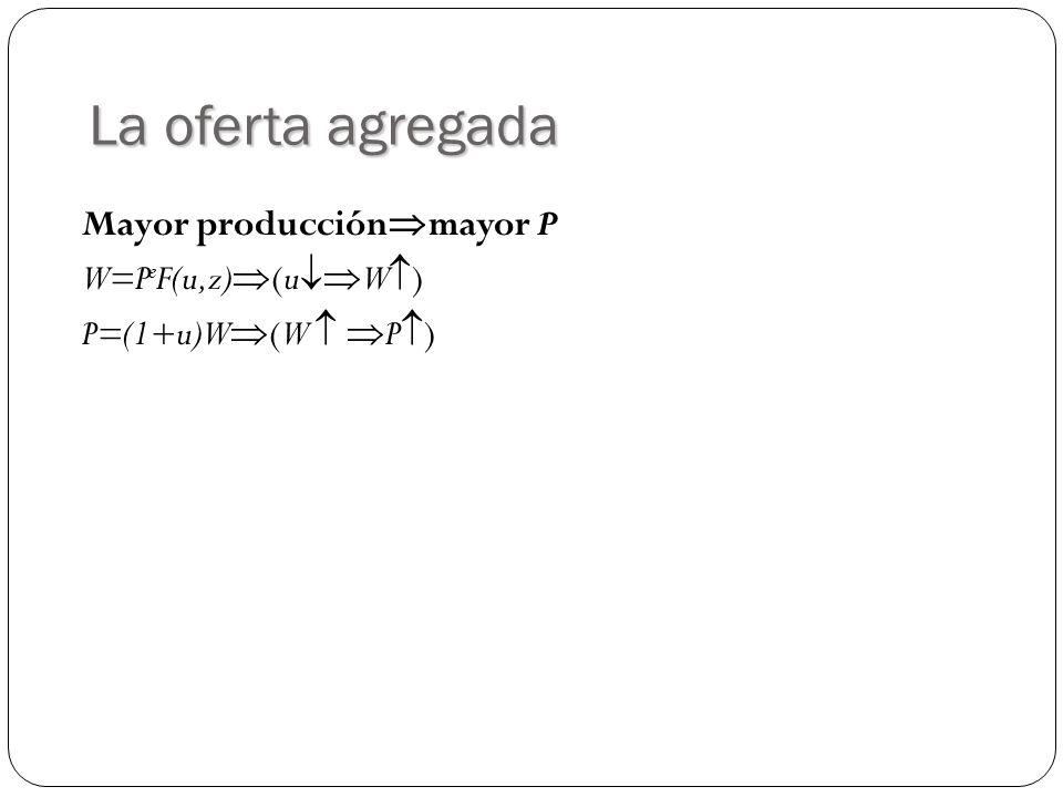 La oferta agregada Mayor producciónmayor P W=PeF(u,z)(uW)