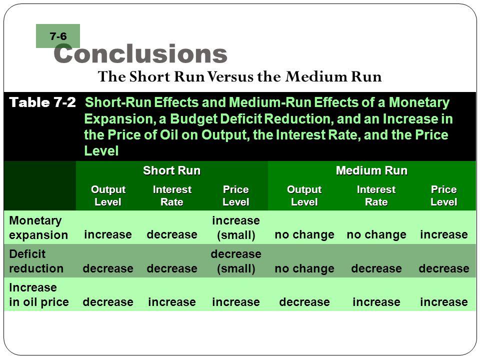The Short Run Versus the Medium Run