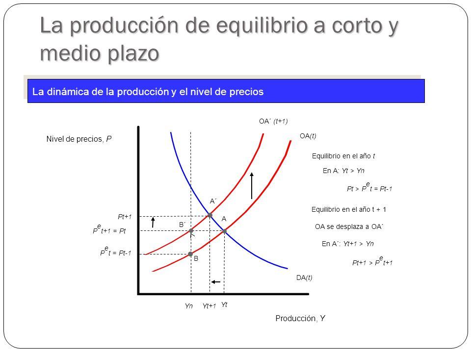 La producción de equilibrio a corto y medio plazo