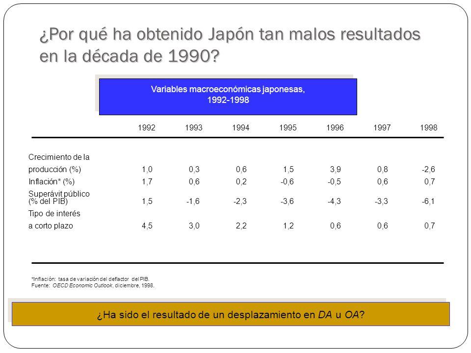 ¿Por qué ha obtenido Japón tan malos resultados en la década de 1990
