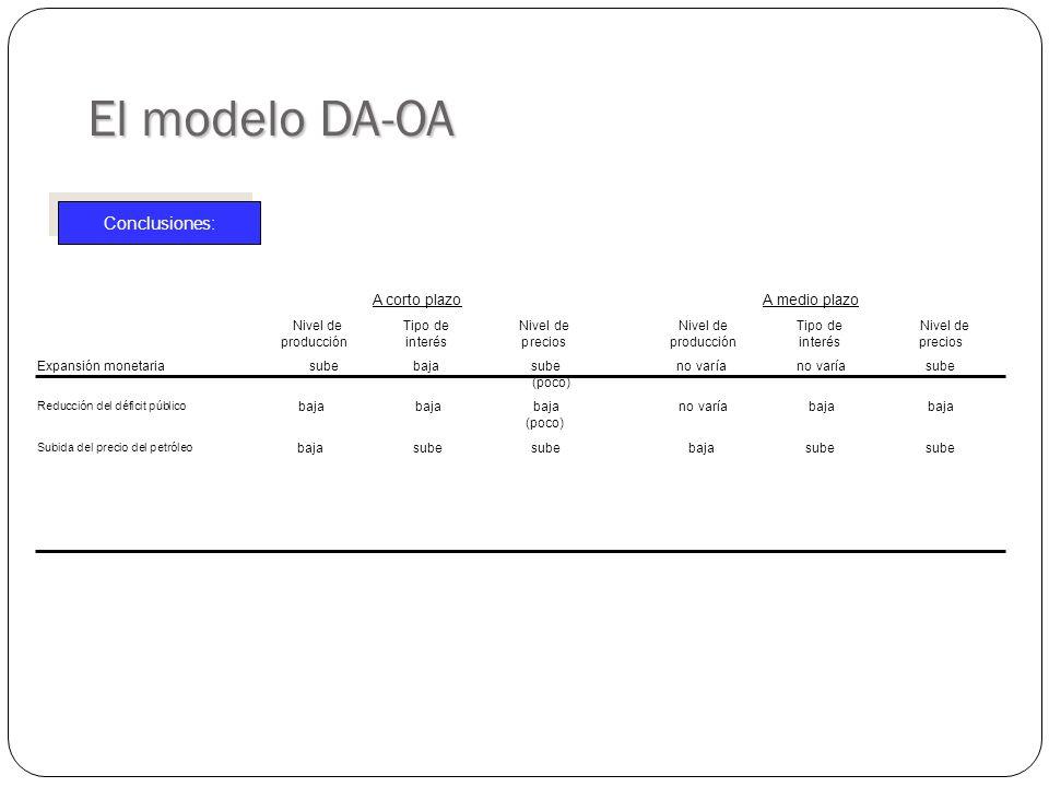 El modelo DA-OA Conclusiones: A corto plazo A medio plazo