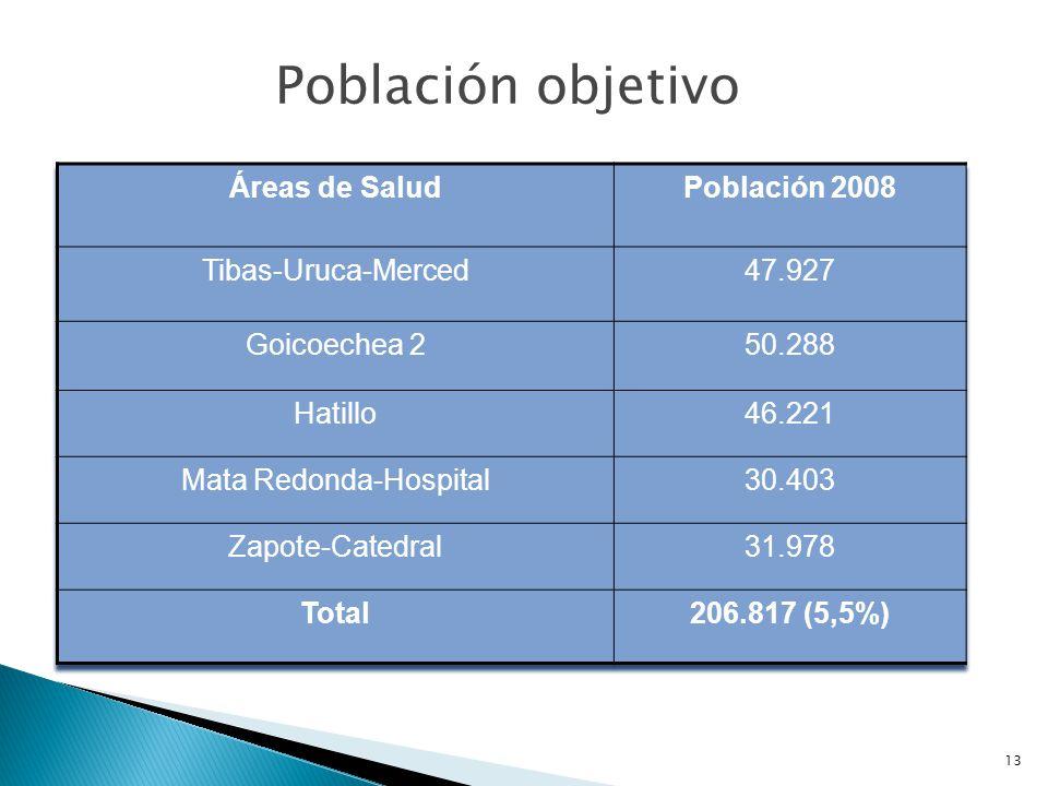 Mata Redonda-Hospital