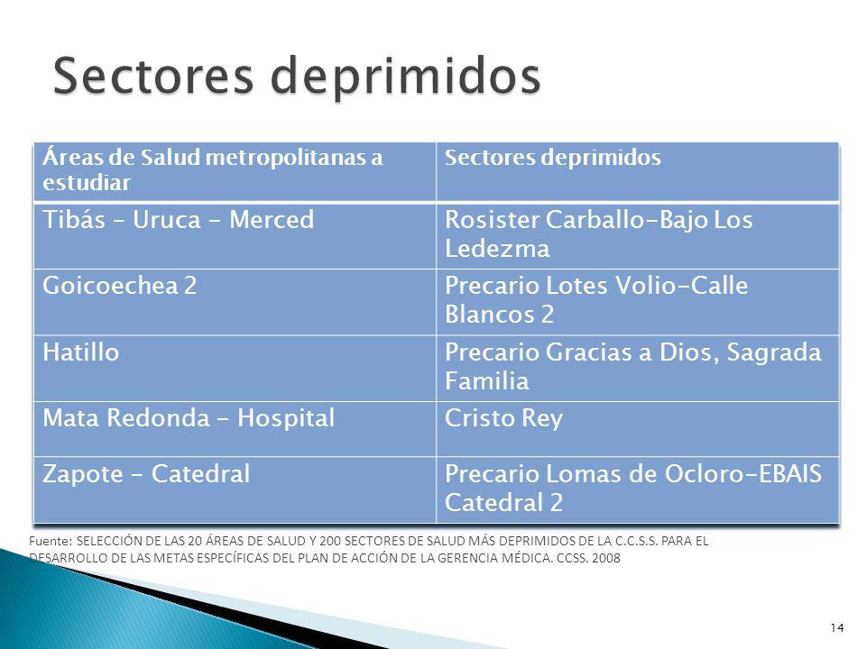Sectores deprimidos Tibás – Uruca - Merced