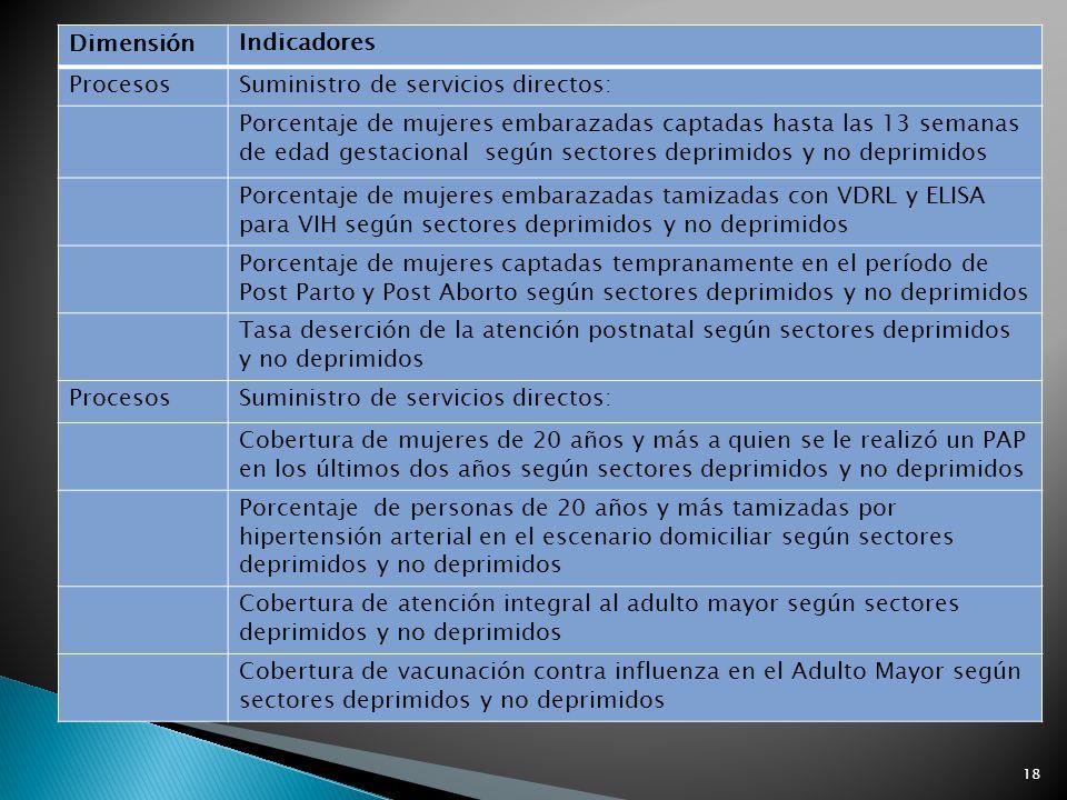 Dimensión Indicadores. Procesos. Suministro de servicios directos: