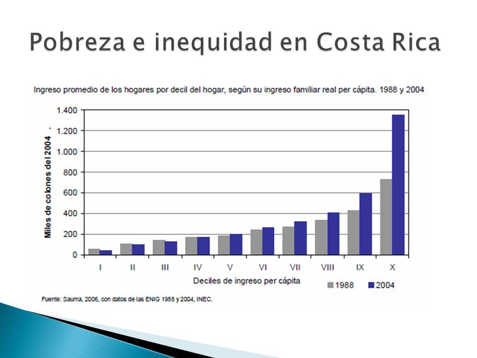 Pobreza e inequidad en Costa Rica