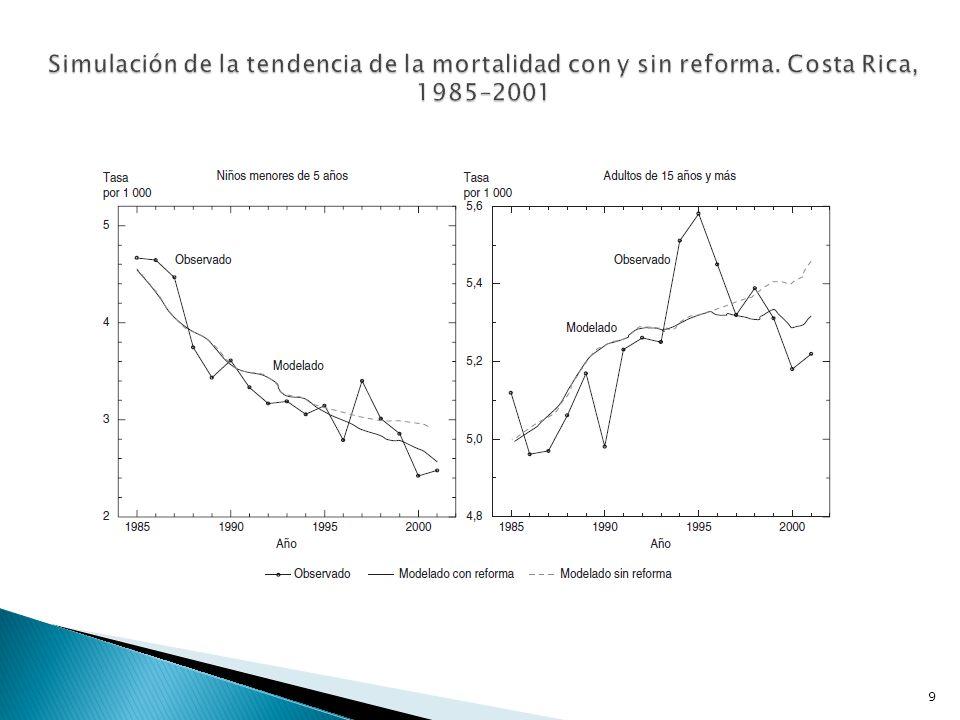 Simulación de la tendencia de la mortalidad con y sin reforma