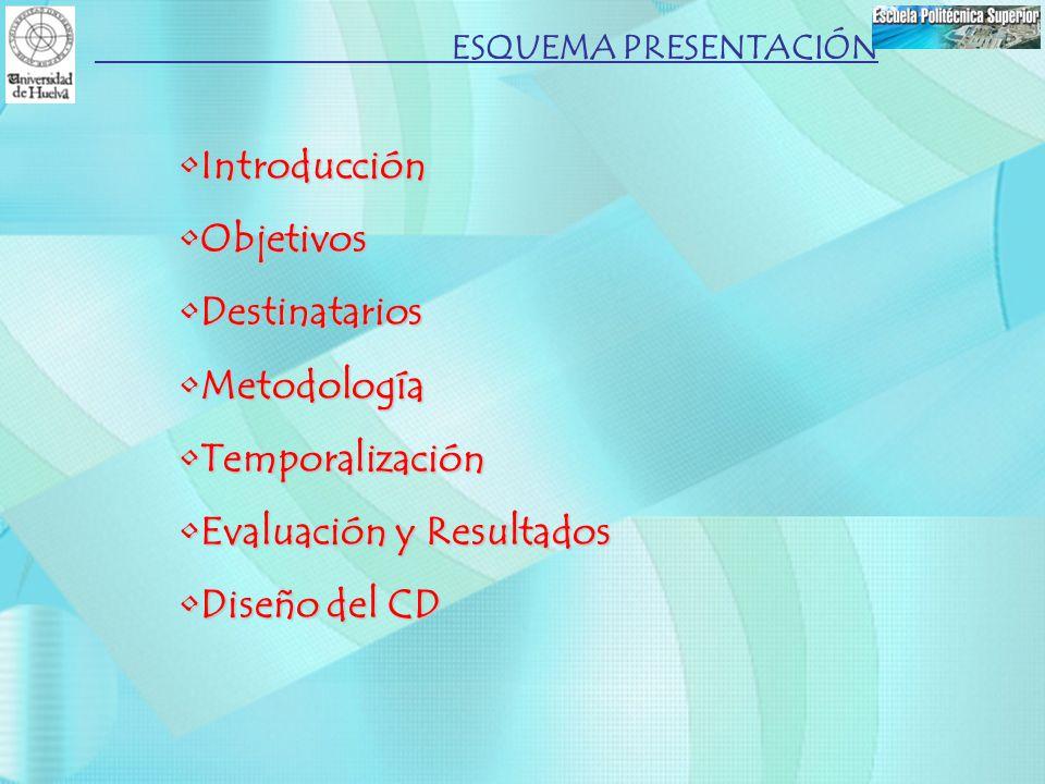 Evaluación y Resultados Diseño del CD