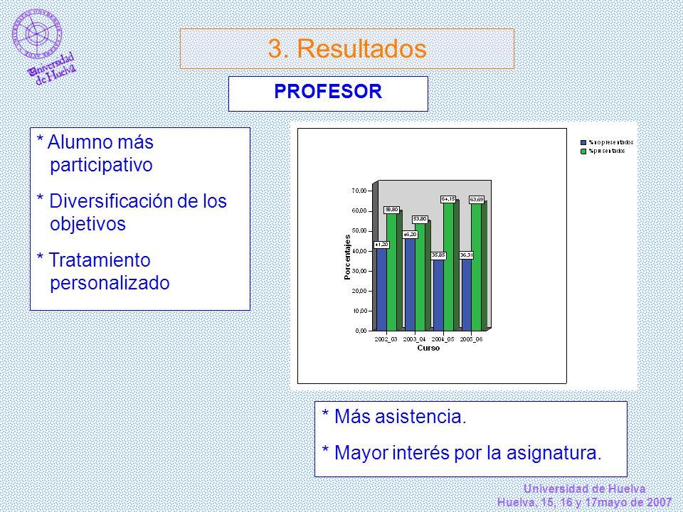 3. Resultados PROFESOR * Alumno más participativo