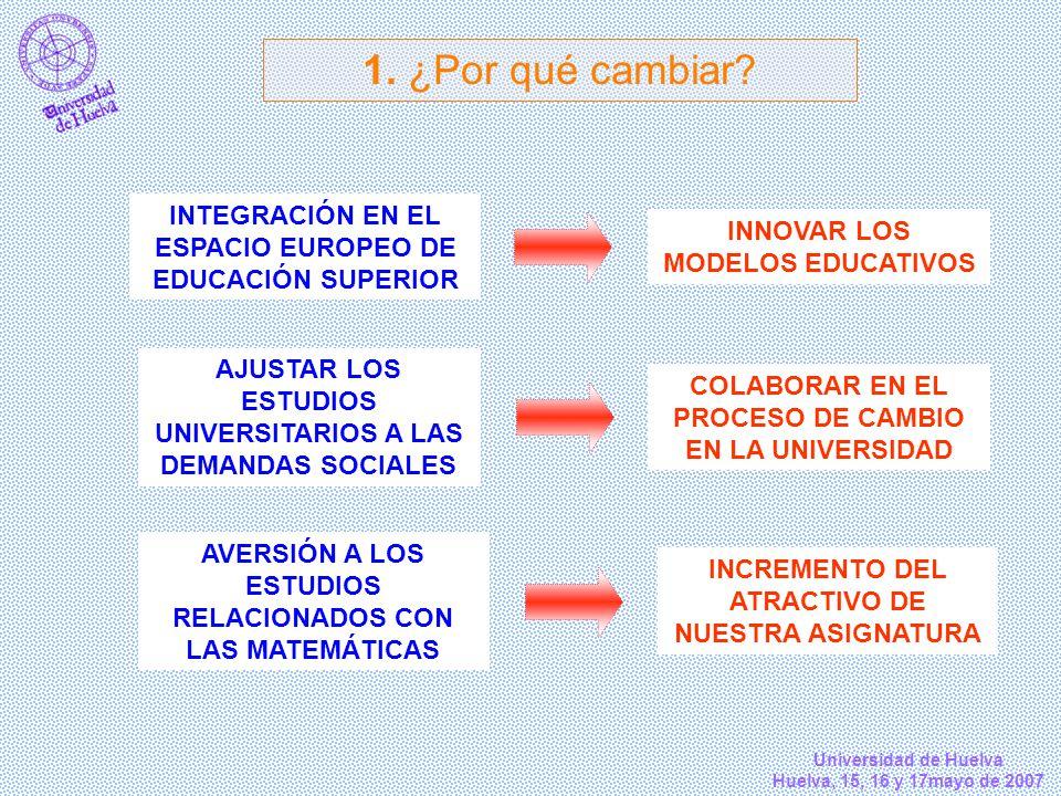 1. ¿Por qué cambiar INTEGRACIÓN EN EL ESPACIO EUROPEO DE EDUCACIÓN SUPERIOR. INNOVAR LOS MODELOS EDUCATIVOS.