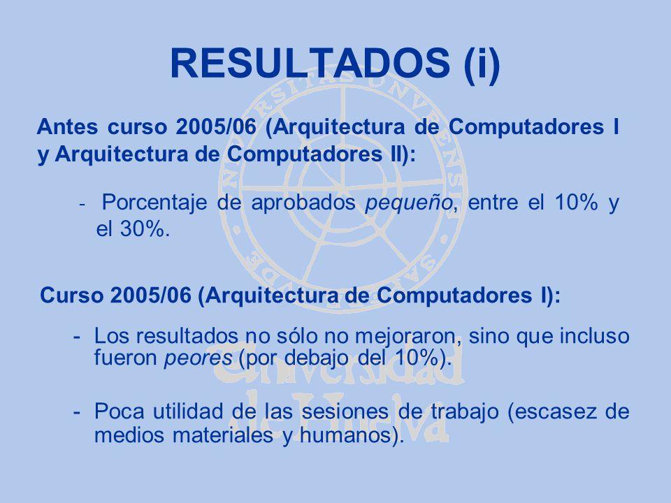 RESULTADOS (i) Antes curso 2005/06 (Arquitectura de Computadores I y Arquitectura de Computadores II):