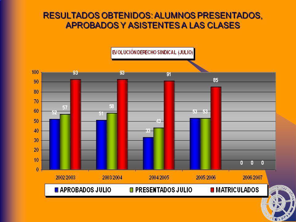 RESULTADOS OBTENIDOS: ALUMNOS PRESENTADOS, APROBADOS Y ASISTENTES A LAS CLASES