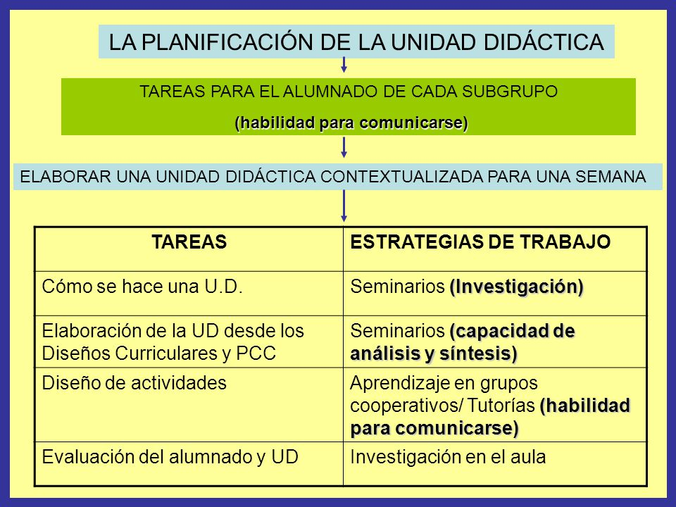 LA PLANIFICACIÓN DE LA UNIDAD DIDÁCTICA