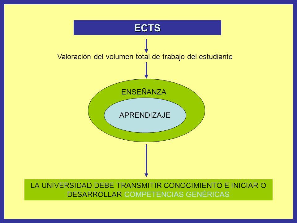 Valoración del volumen total de trabajo del estudiante