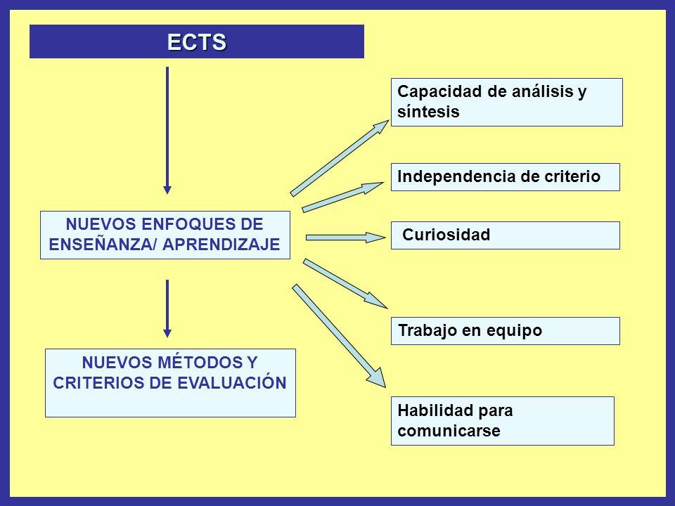 ECTS Capacidad de análisis y síntesis Independencia de criterio
