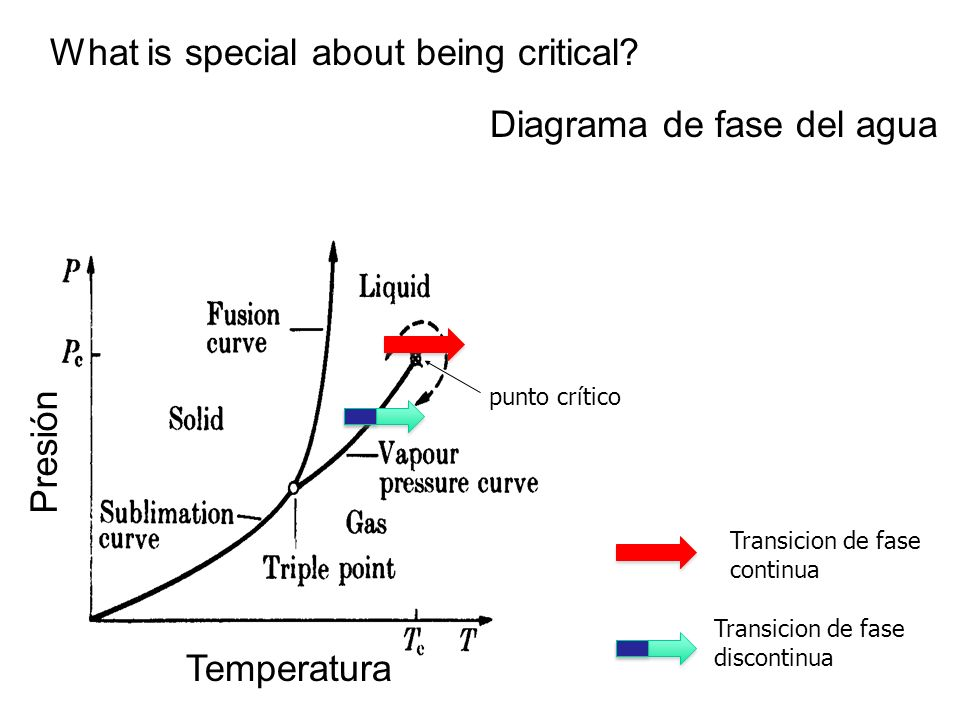 What is special about being critical