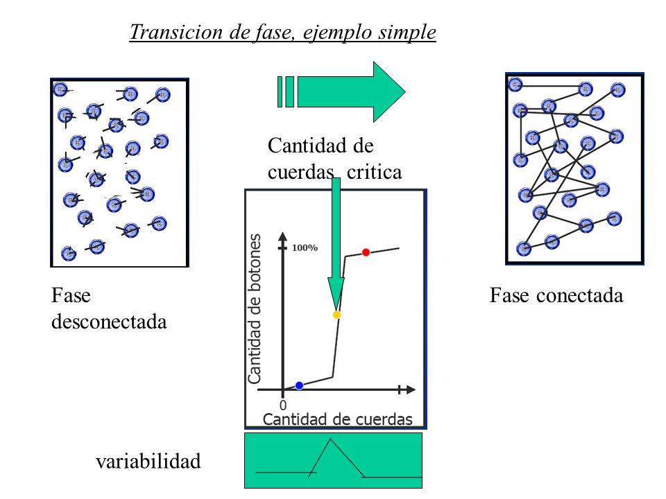 Transicion de fase, ejemplo simple