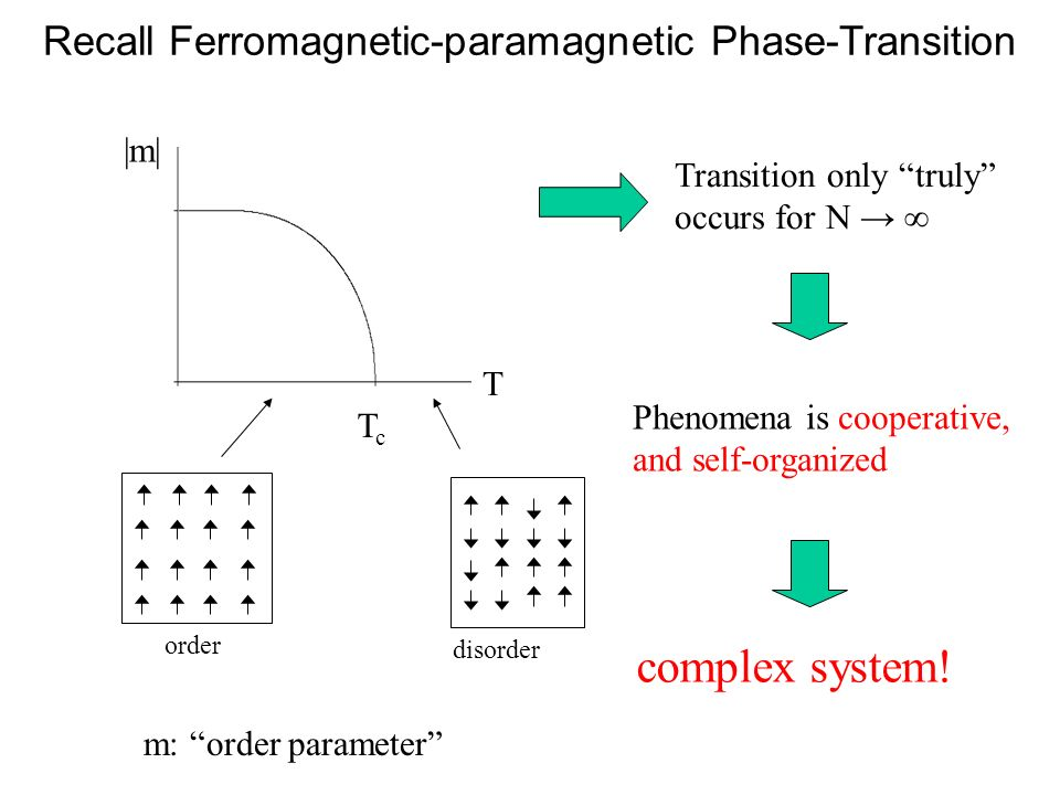 Recall Ferromagnetic-paramagnetic Phase-Transition
