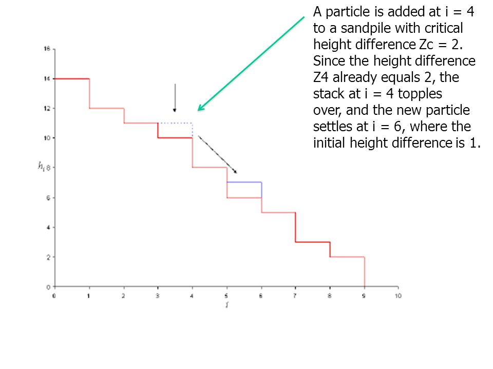 A particle is added at i = 4 to a sandpile with critical height difference Zc = 2.