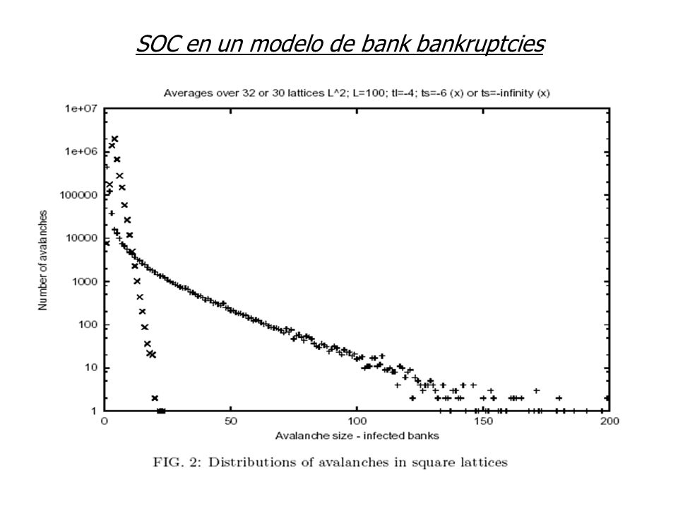 SOC en un modelo de bank bankruptcies