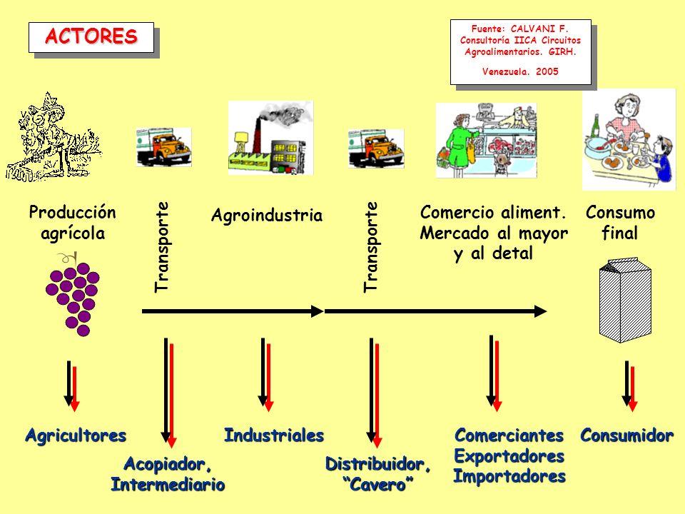 ACTORES Producción agrícola Consumo final Agroindustria