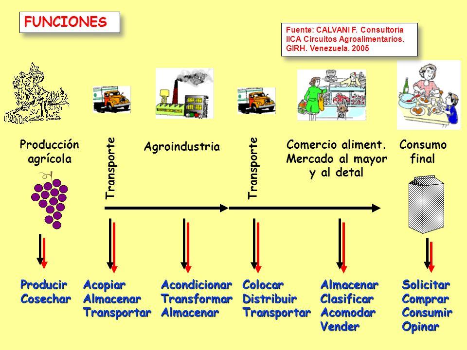 FUNCIONES Producción agrícola Consumo final Agroindustria