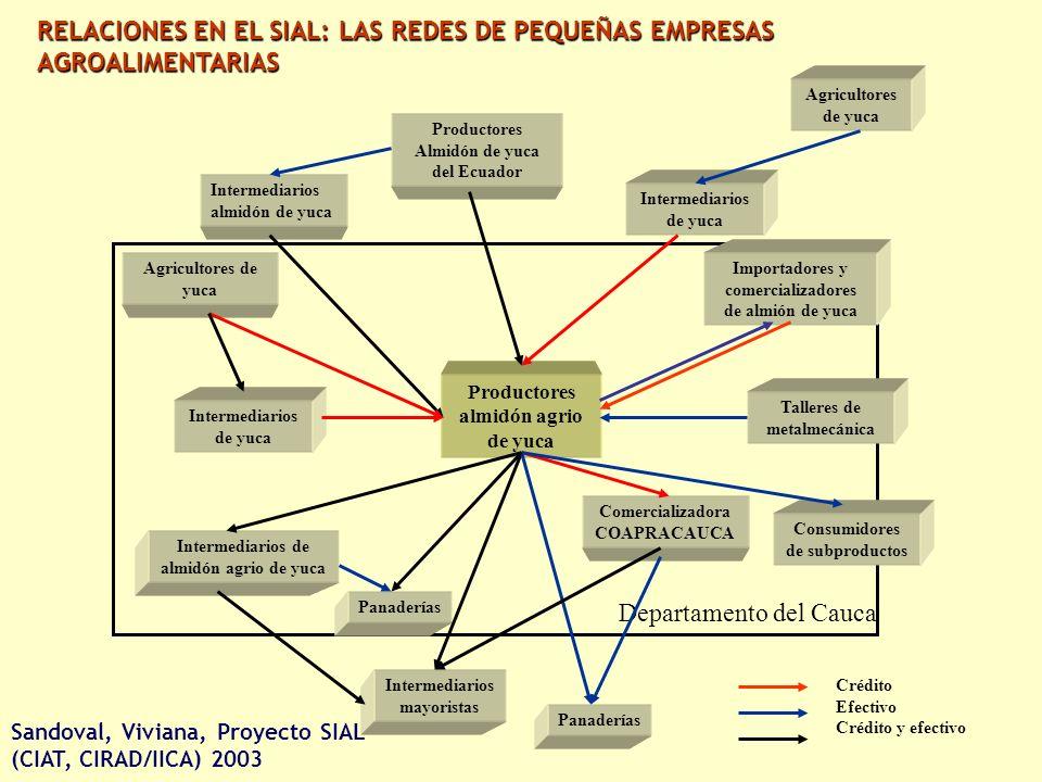 RELACIONES EN EL SIAL: LAS REDES DE PEQUEÑAS EMPRESAS AGROALIMENTARIAS