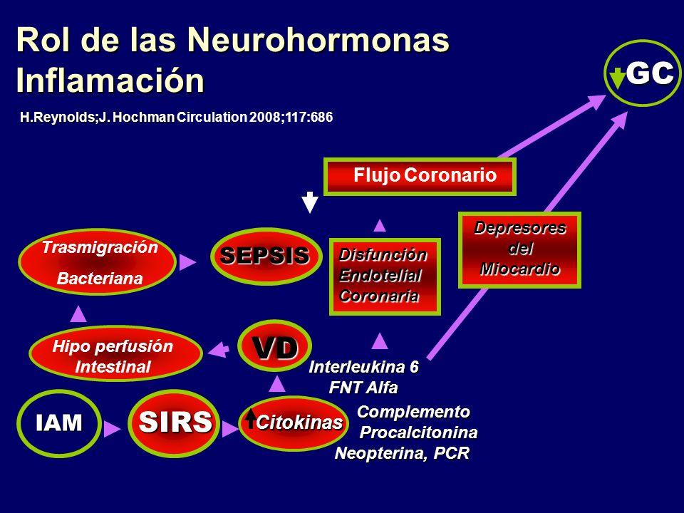 Rol de las Neurohormonas Inflamación