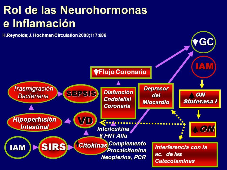 Rol de las Neurohormonas e Inflamación