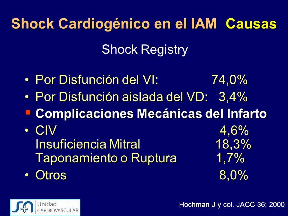 Shock Cardiogénico en el IAM Causas