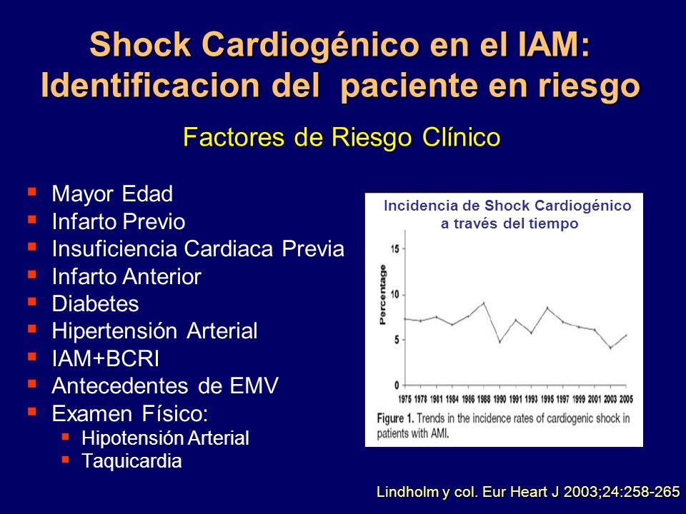 Shock Cardiogénico en el IAM: Identificacion del paciente en riesgo