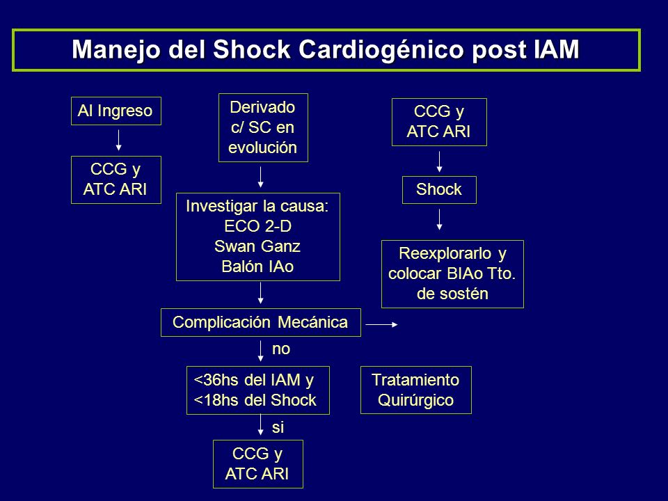 Manejo del Shock Cardiogénico post IAM
