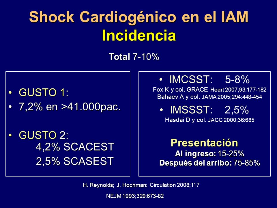 Shock Cardiogénico en el IAM Incidencia