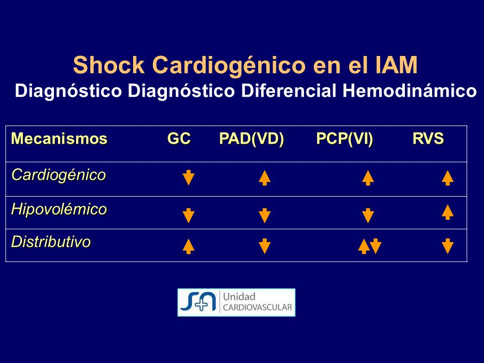 Shock Cardiogénico en el IAM Diagnóstico Diagnóstico Diferencial Hemodinámico