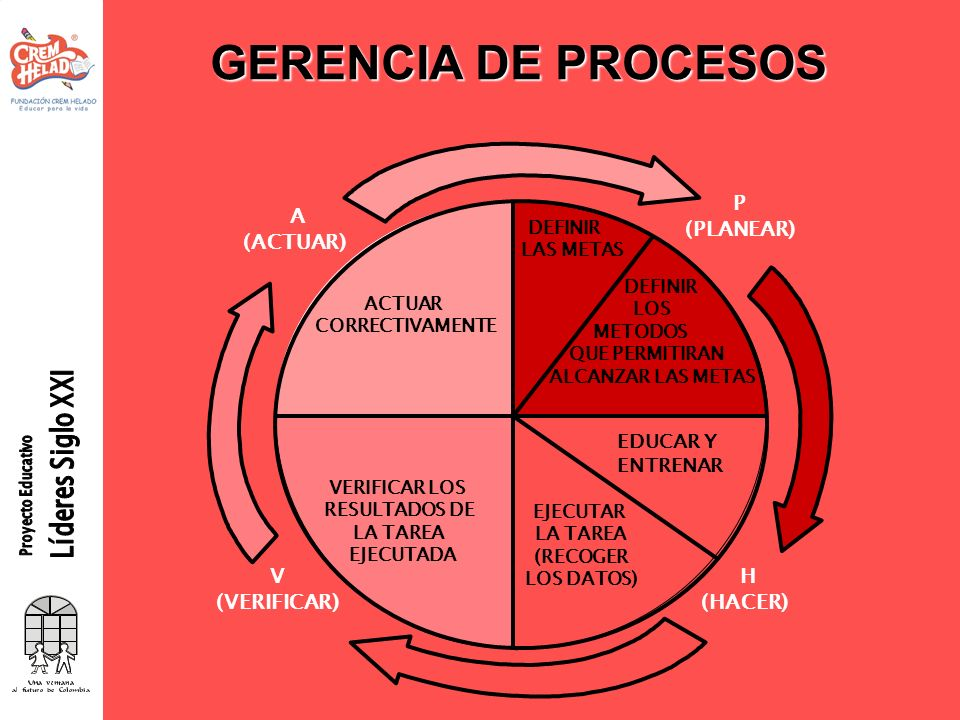 GERENCIA DE PROCESOS P (PLANEAR) H (HACER) V (VERIFICAR) A (ACTUAR)