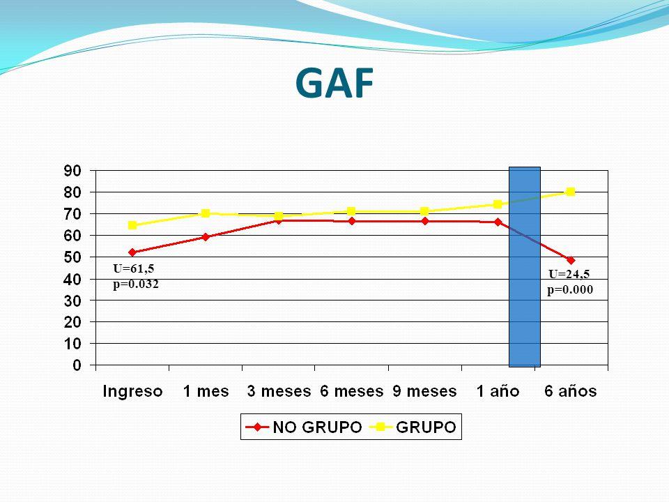 GAF U=61,5 p=0.032 U=24,5 p=0.000